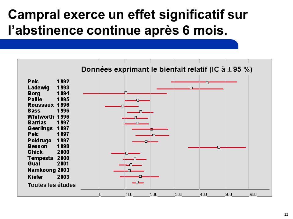 22 Campral exerce un effet significatif sur labstinence continue après 6 mois.