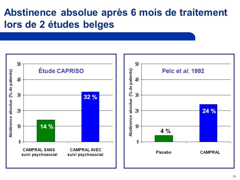 24 Abstinence absolue après 6 mois de traitement lors de 2 études belges CAMPRAL SANS suivi psychosocial CAMPRAL AVEC suivi psychosocial 14 % 32 % Abstinence absolue (% de patients) Étude CAPRISOPelc et al.