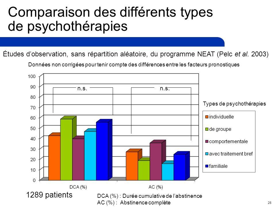 26 Comparaison des différents types de psychothérapies Données non corrigées pour tenir compte des différences entre les facteurs pronostiques n.s.