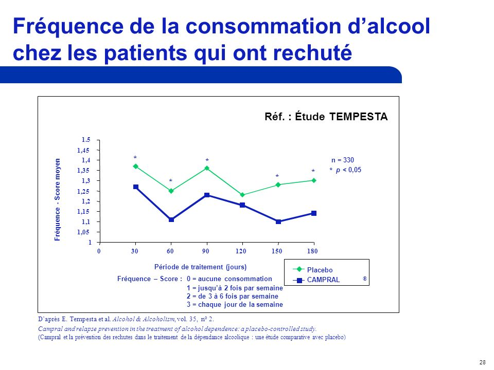 28 Daprès E. Tempesta et al. Alcohol & Alcoholism, vol. 35, n o 2. Campral and relapse prevention in the treatment of alcohol dependence: a placebo-co