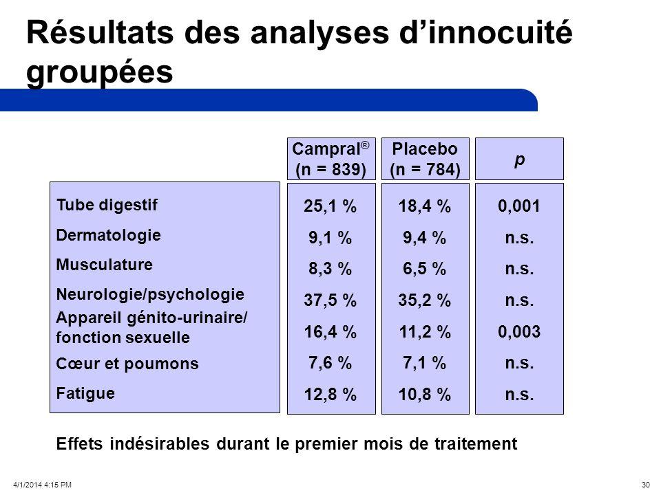 4/1/2014 4:17 PM 30 Résultats des analyses dinnocuité groupées Tube digestif Dermatologie Musculature Neurologie/psychologie Appareil génito-urinaire/ fonction sexuelle Cœur et poumons Fatigue 25,1 % 9,1 % 8,3 % 37,5 % 16,4 % 7,6 % 12,8 % 18,4 % 9,4 % 6,5 % 35,2 % 11,2 % 7,1 % 10,8 % 0,001 n.s.