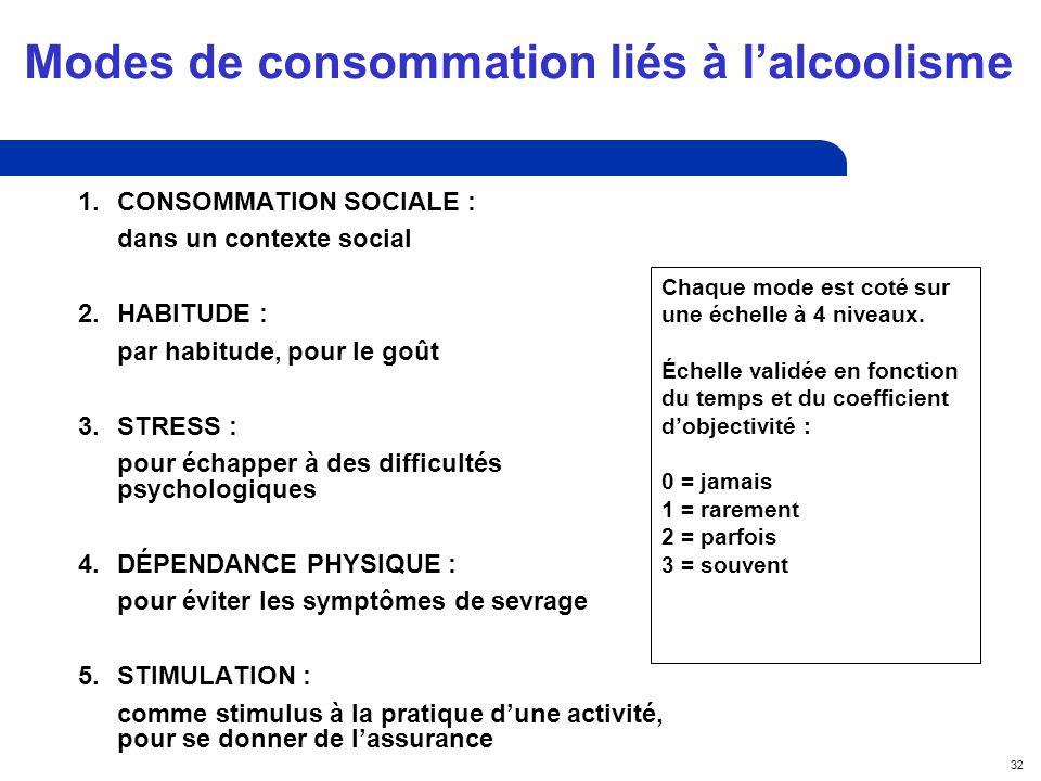 32 Modes de consommation liés à lalcoolisme 1.CONSOMMATION SOCIALE : dans un contexte social 2.HABITUDE : par habitude, pour le goût 3.STRESS : pour échapper à des difficultés psychologiques 4.DÉPENDANCE PHYSIQUE : pour éviter les symptômes de sevrage 5.STIMULATION : comme stimulus à la pratique dune activité, pour se donner de lassurance Chaque mode est coté sur une échelle à 4 niveaux.