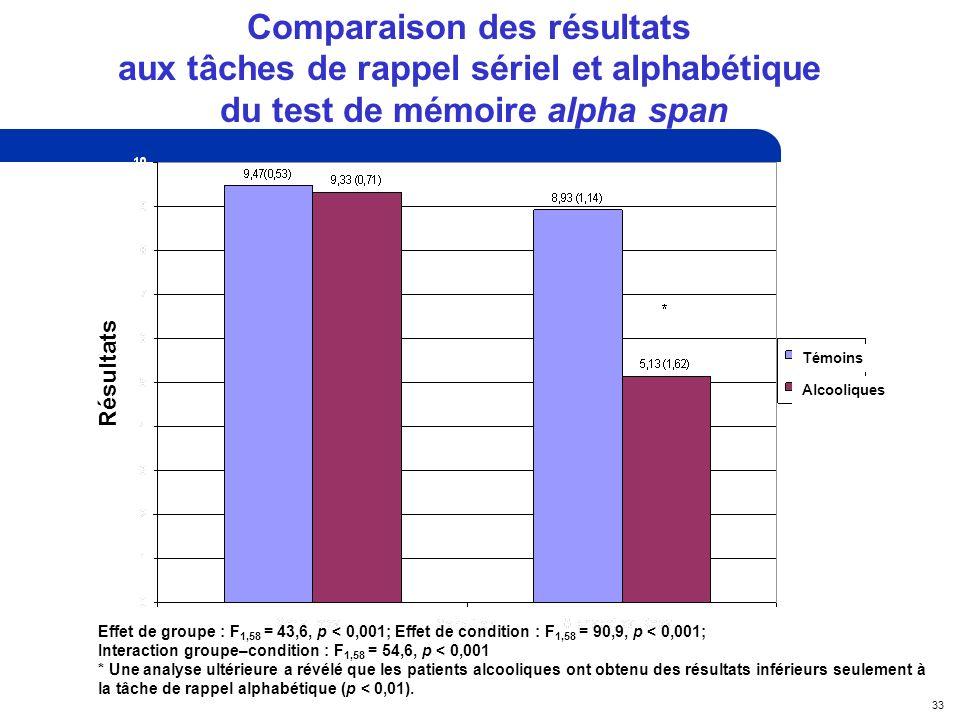 33 Comparaison des résultats aux tâches de rappel sériel et alphabétique du test de mémoire alpha span Effet de groupe : F 1,58 = 43,6, p < 0,001; Effet de condition : F 1,58 = 90,9, p < 0,001; Interaction groupe–condition : F 1,58 = 54,6, p < 0,001 * Une analyse ultérieure a révélé que les patients alcooliques ont obtenu des résultats inférieurs seulement à la tâche de rappel alphabétique (p < 0,01).