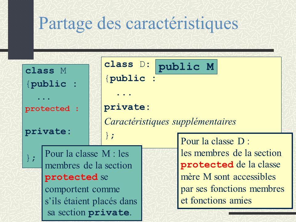 Partage des caractéristiques class M {public :... protected : private: }; class D: {public :... private: Caractéristiques supplémentaires }; public M