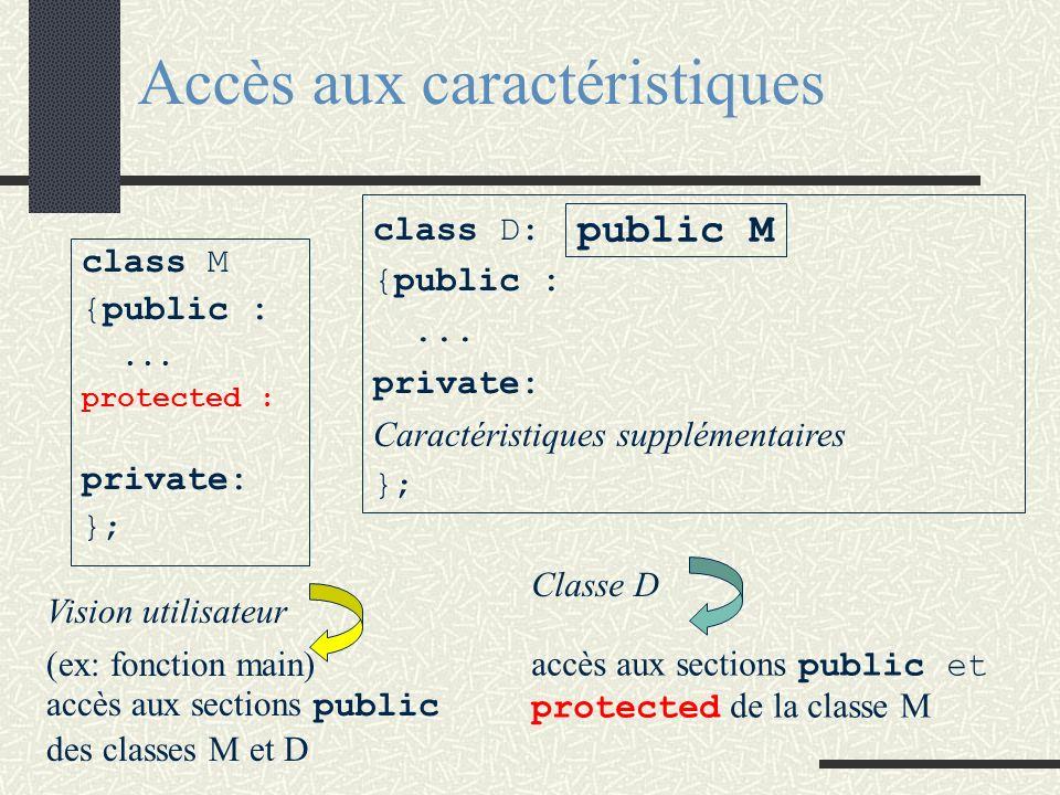 Accès aux caractéristiques class M {public :... protected : private: }; class D: {public :... private: Caractéristiques supplémentaires }; public M (e
