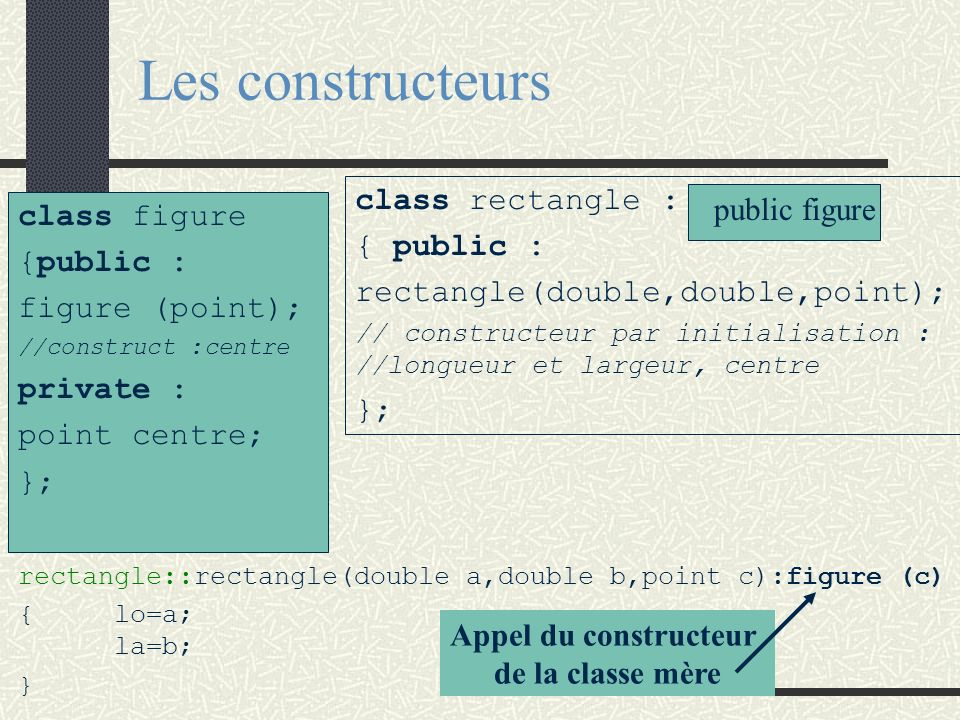 Les constructeurs class figure {public : figure (point); //construct :centre private : point centre; }; rectangle::rectangle(double a,double b,point c