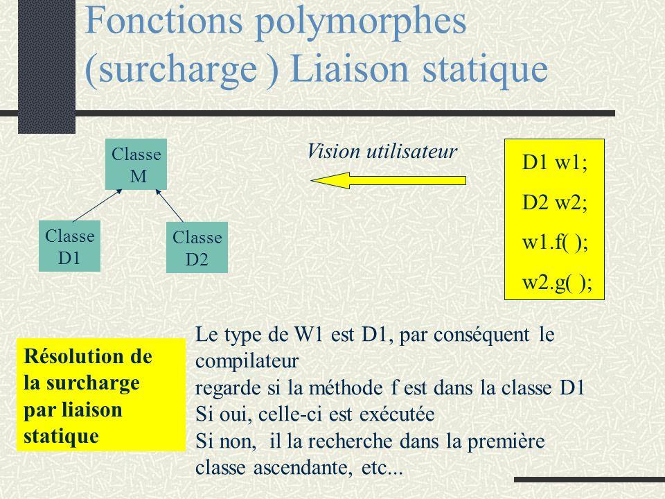 Fonctions polymorphes (surcharge ) Liaison statique Résolution de la surcharge par liaison statique D1 w1; D2 w2; w1.f( ); w2.g( ); Vision utilisateur