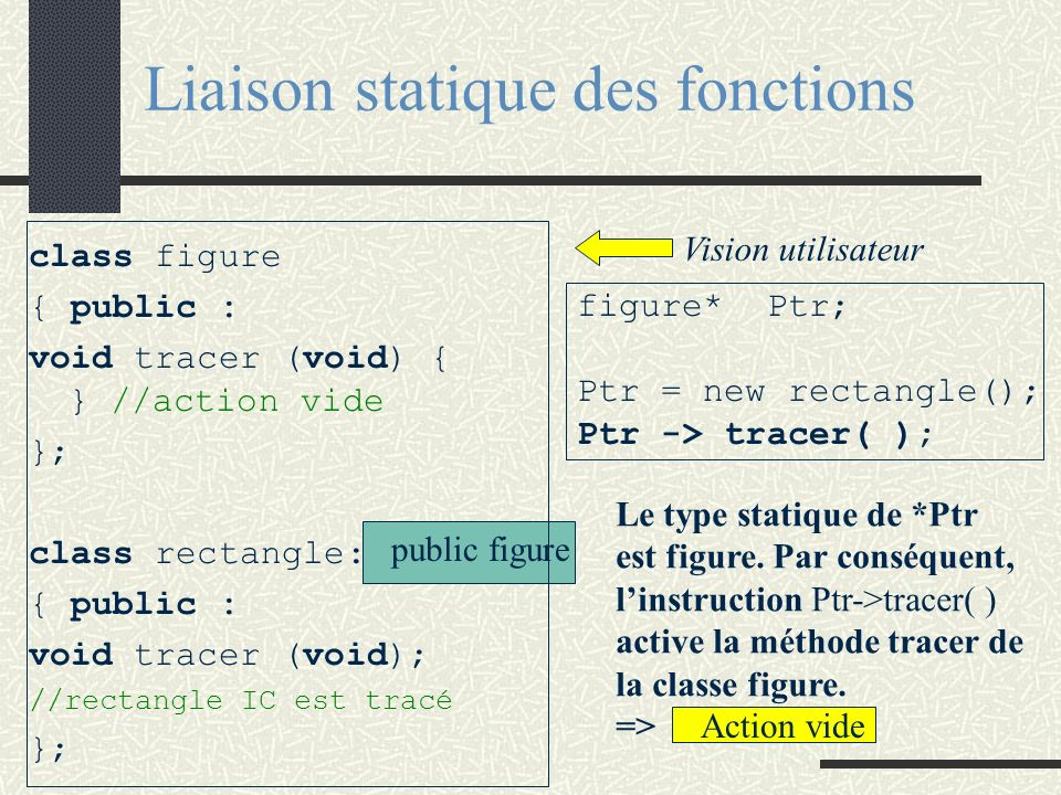 Liaison statique des fonctions class figure { public : void tracer (void) { } //action vide }; class rectangle: { public : void tracer (void); //recta