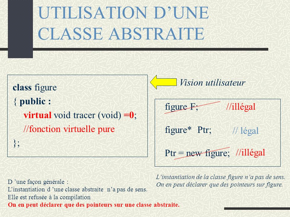 UTILISATION DUNE CLASSE ABSTRAITE class figure { public : virtual void tracer (void) =0; //fonction virtuelle pure }; figure F; figure* Ptr; Ptr = new