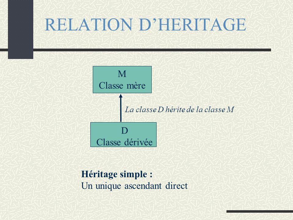 RELATION DHERITAGE La classe D hérite de la classe M M Classe mère D Classe dérivée Héritage simple : Un unique ascendant direct