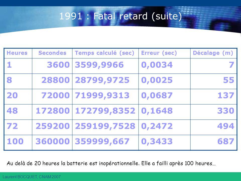Laurent BOCQUET, CNAM 2007 HeuresSecondesTemps calculé (sec)Erreur (sec)Décalage (m) 136003599,99660,00347 82880028799,97250,002555 207200071999,93130,0687137 48172800172799,83520,1648330 72259200259199,75280,2472494 100360000359999,6670,3433687 Au delà de 20 heures la batterie est inopérationnelle.