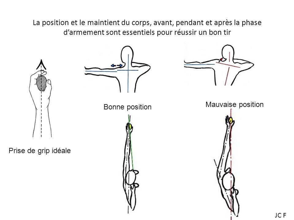 La position et le maintient du corps, avant, pendant et après la phase darmement sont essentiels pour réussir un bon tir Bonne position Mauvaise position Prise de grip idéale JC F