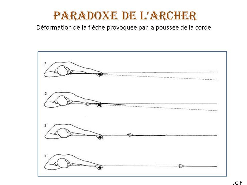 PARADOXE DE LARCHER Déformation de la flèche provoquée par la poussée de la corde JC F