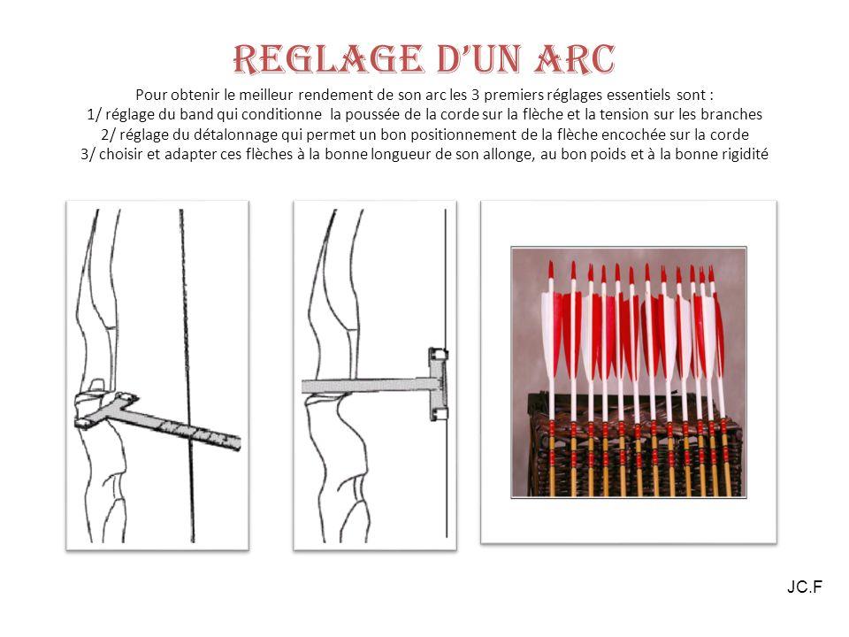 REGLAGE DUN ARC Pour obtenir le meilleur rendement de son arc les 3 premiers réglages essentiels sont : 1/ réglage du band qui conditionne la poussée de la corde sur la flèche et la tension sur les branches 2/ réglage du détalonnage qui permet un bon positionnement de la flèche encochée sur la corde 3/ choisir et adapter ces flèches à la bonne longueur de son allonge, au bon poids et à la bonne rigidité JC.F