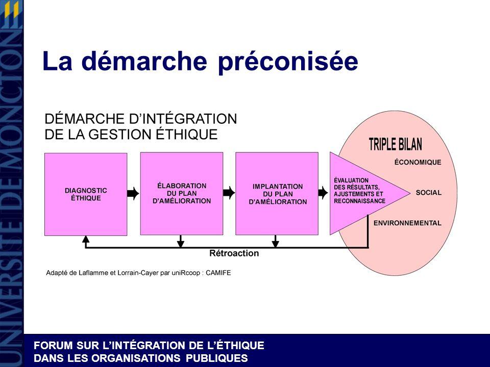 FORUM SUR LINTÉGRATION DE LÉTHIQUE DANS LES ORGANISATIONS PUBLIQUES La démarche préconisée