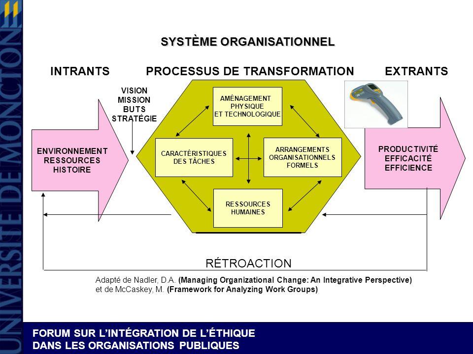 FORUM SUR LINTÉGRATION DE LÉTHIQUE DANS LES ORGANISATIONS PUBLIQUES SYSTÈME ORGANISATIONNEL CARACTÉRISTIQUES DES TÂCHES ARRANGEMENTS ORGANISATIONNELS