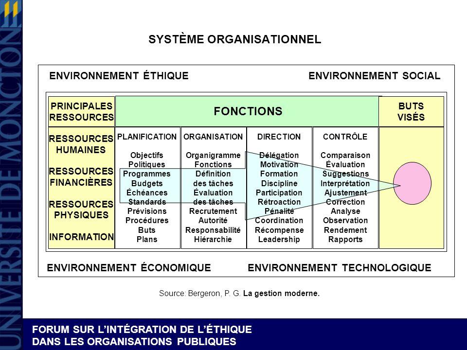 FORUM SUR LINTÉGRATION DE LÉTHIQUE DANS LES ORGANISATIONS PUBLIQUES ENVIRONNEMENT SOCIAL ENVIRONNEMENT TECHNOLOGIQUE ENVIRONNEMENT ÉTHIQUE ENVIRONNEME