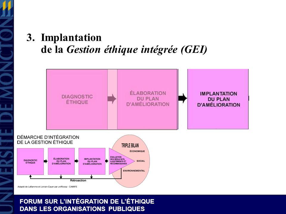 FORUM SUR LINTÉGRATION DE LÉTHIQUE DANS LES ORGANISATIONS PUBLIQUES 3.Implantation de la Gestion éthique intégrée (GEI)
