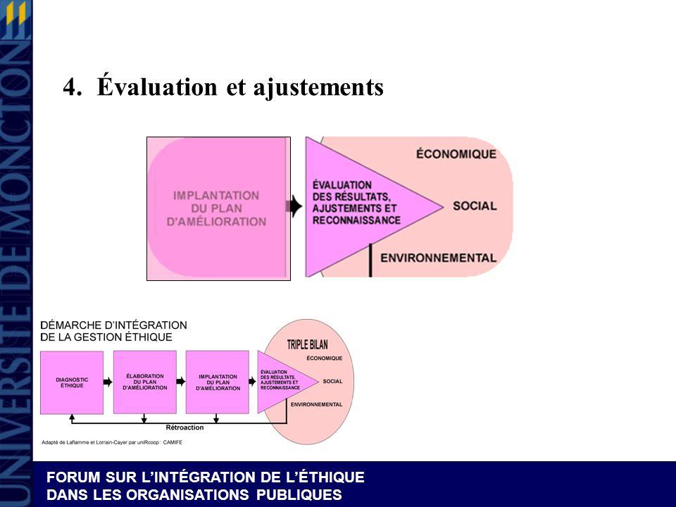 FORUM SUR LINTÉGRATION DE LÉTHIQUE DANS LES ORGANISATIONS PUBLIQUES 4.Évaluation et ajustements
