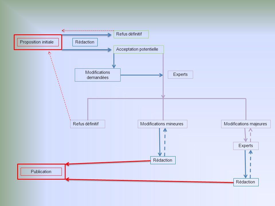 Proposition initiale Refus définitif Acceptation potentielle Rédaction Experts Modifications demandées Refus définitifModifications mineuresModifications majeures Rédaction Experts Rédaction Publication