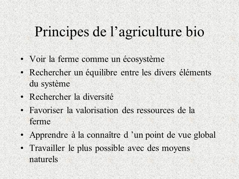 Principes de lagriculture bio Voir la ferme comme un écosystème Rechercher un équilibre entre les divers éléments du système Rechercher la diversité Favoriser la valorisation des ressources de la ferme Apprendre à la connaître d un point de vue global Travailler le plus possible avec des moyens naturels