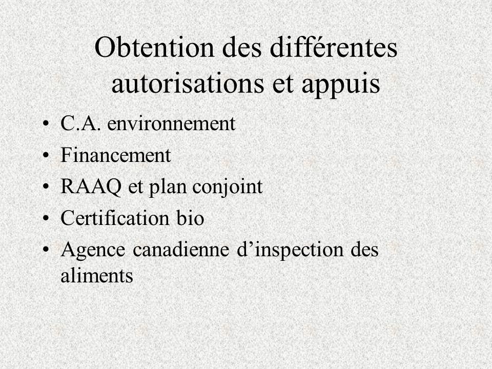 Obtention des différentes autorisations et appuis C.A. environnement Financement RAAQ et plan conjoint Certification bio Agence canadienne dinspection