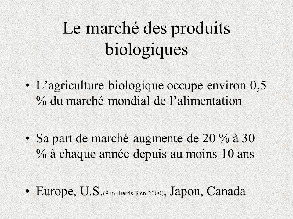 Le marché des produits biologiques Lagriculture biologique occupe environ 0,5 % du marché mondial de lalimentation Sa part de marché augmente de 20 % à 30 % à chaque année depuis au moins 10 ans Europe, U.S.