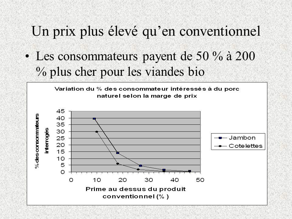 Un prix plus élevé quen conventionnel Les consommateurs payent de 50 % à 200 % plus cher pour les viandes bio