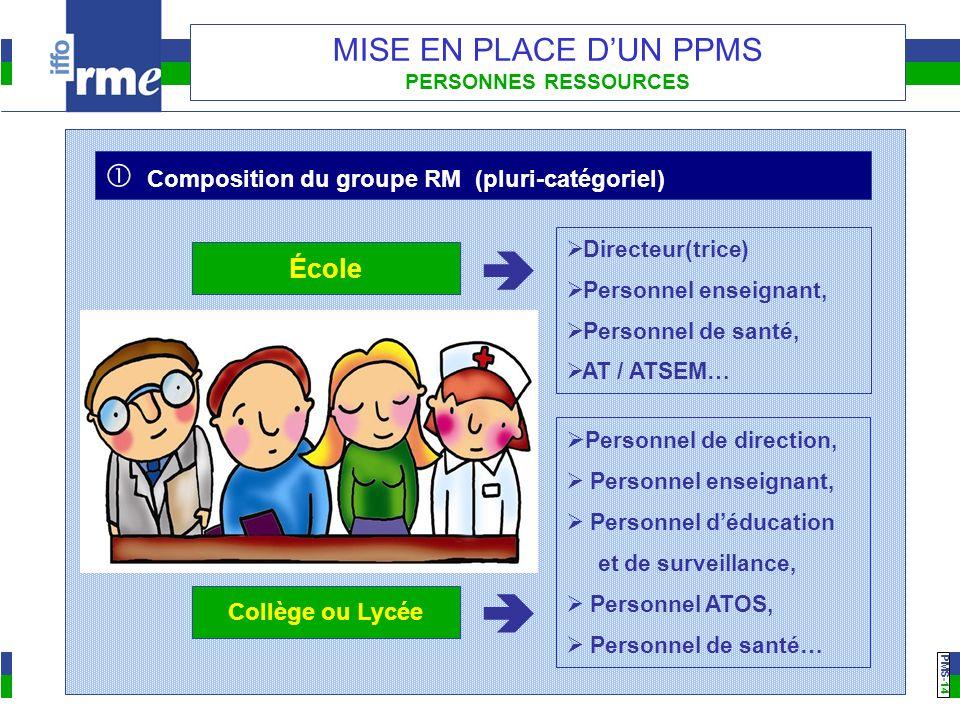 PMS -14 MISE EN PLACE DUN PPMS PERSONNES RESSOURCES Composition du groupe RM (pluri-catégoriel) Personnel de direction, Personnel enseignant, Personne