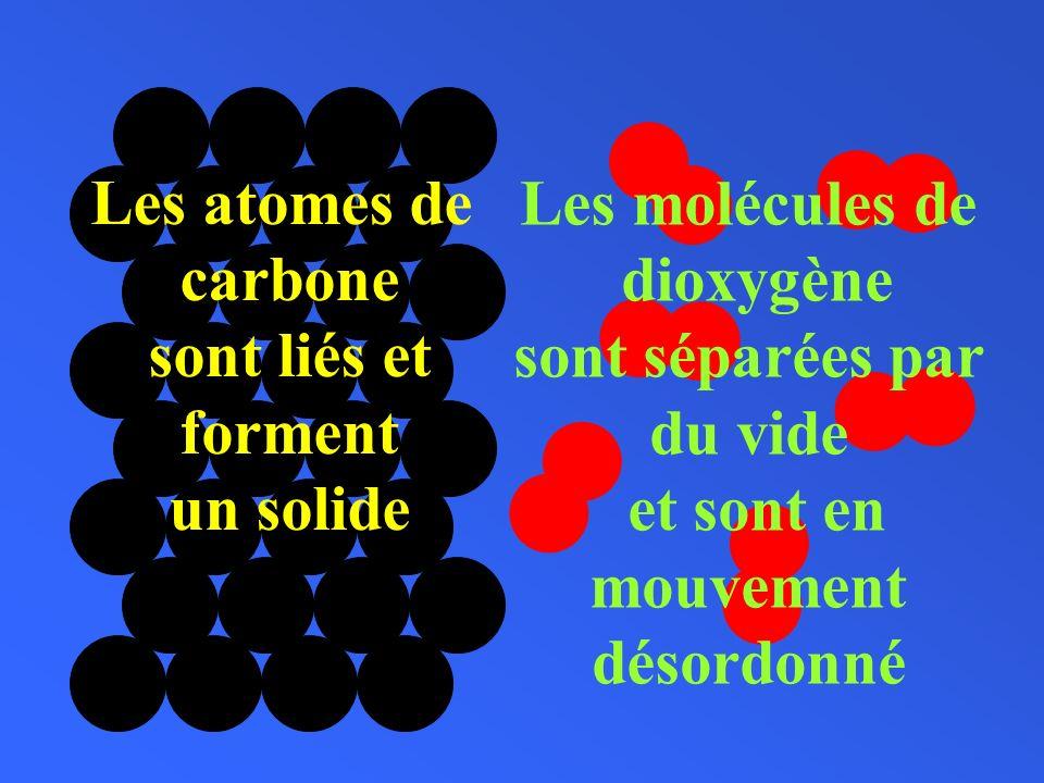 Les atomes de carbone sont liés et forment un solide Les molécules de dioxygène sont séparées par du vide et sont en mouvement désordonné