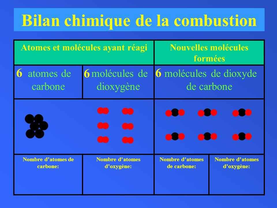 Bilan chimique de la combustion Atomes et molécules ayant réagiNouvelles molécules formées atomes de carbone molécules de dioxygène molécules de dioxy