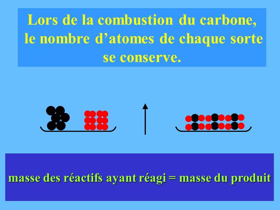 Par conséquent, la masse se conserve. Lors de la combustion du carbone, le nombre datomes de chaque sorte se conserve. masse des réactifs ayant réagi