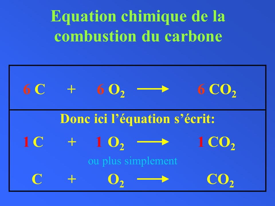 Equation chimique de la combustion du carbone Donc ici léquation sécrit: 6 C6 O 2 + 6 CO 2 + CO2O2 + CO 2 ou plus simplement C1O2O2 1 CO 2 1