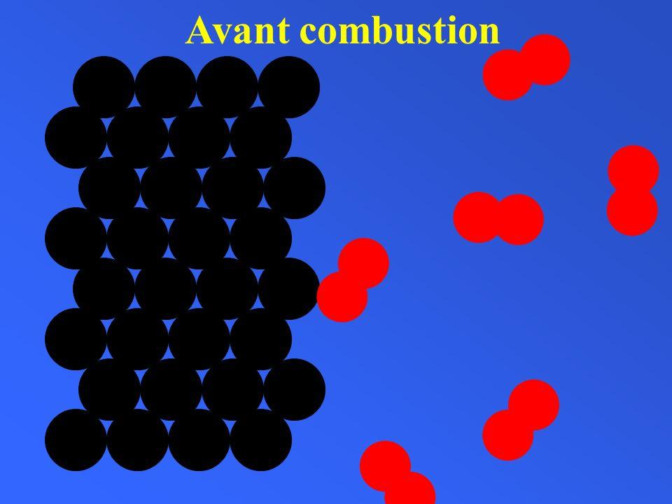 Bilan chimique de la combustion Atomes et molécules ayant réagiNouvelles molécules formées atomes de carbone molécules de dioxygène molécules de dioxyde de carbone Nombre datomes de carbone: Nombre datomes doxygène: Nombre datomes de carbone: Nombre datomes doxygène: 6 6 6