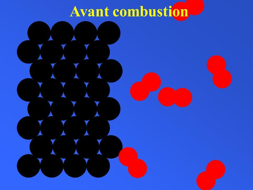 Bilan chimique de la combustion Atomes et molécules ayant réagiNouvelles molécules formées atomes de carbone molécules de dioxygène molécules de dioxyde de carbone Nombre datomes de carbone: Nombre datomes doxygène: Nombre datomes de carbone: Nombre datomes doxygène: 6 6 6 6126