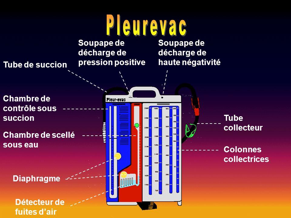 1 - Surveillance du système de tuyauterie 2 - Surveillance de la quantité évacuée, du bullage éventuel et de l oscillation dans la colonne d aspiration et de la succion appliquée 3 - Surveillance de l orifice d entrée du drain