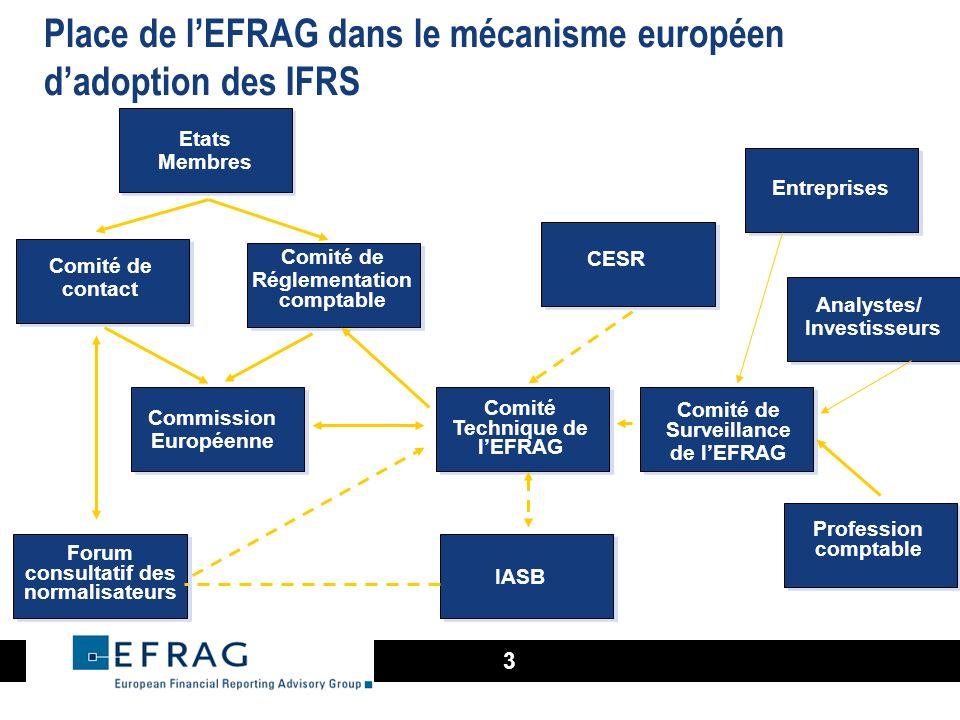 3 Entreprises Etats Membres Comité de contact Comité de Réglementation comptable Commission Européenne Forum consultatif des normalisateurs Comité Tec