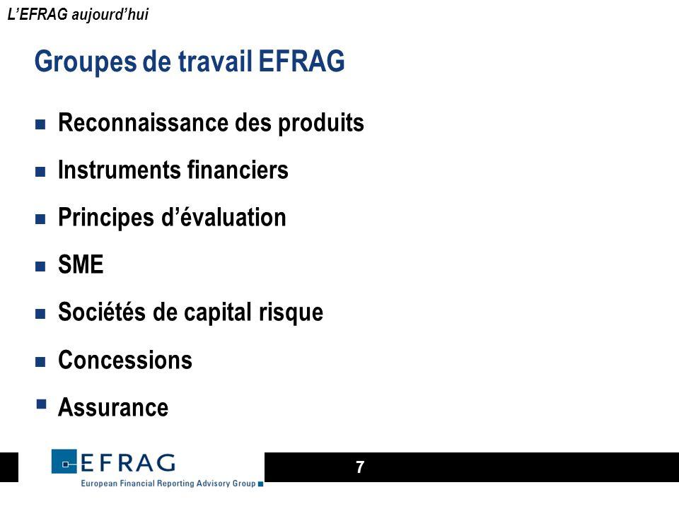 7 Groupes de travail EFRAG Reconnaissance des produits Instruments financiers Principes dévaluation SME Sociétés de capital risque Concessions Assuran