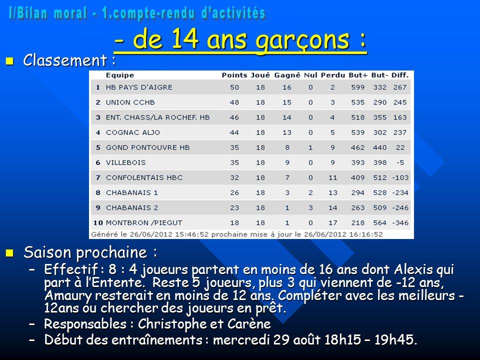 - de 14 ans garçons : Classement : Classement : Saison prochaine : Saison prochaine : –Effectif : 8 : 4 joueurs partent en moins de 16 ans dont Alexis qui part à lEntente.