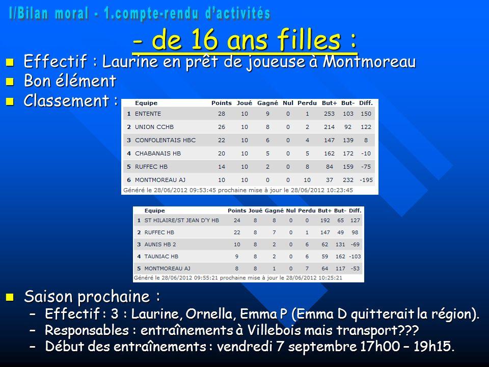 - de 16 ans filles : Effectif : Laurine en prêt de joueuse à Montmoreau Effectif : Laurine en prêt de joueuse à Montmoreau Bon élément Bon élément Cla