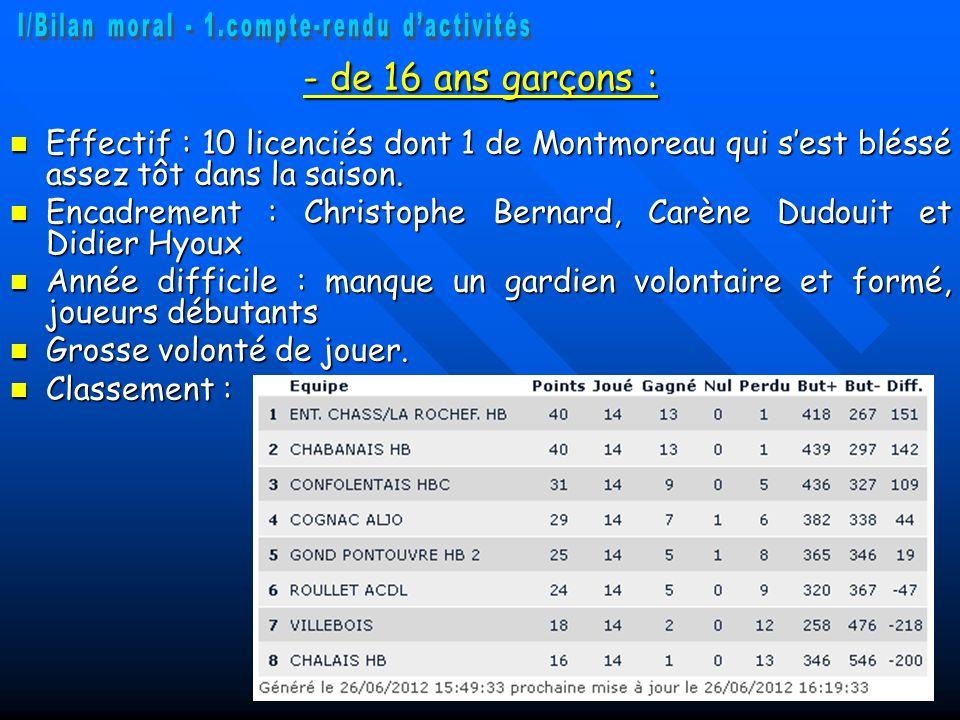 - de 16 ans garçons : Effectif : 10 licenciés dont 1 de Montmoreau qui sest bléssé assez tôt dans la saison. Effectif : 10 licenciés dont 1 de Montmor