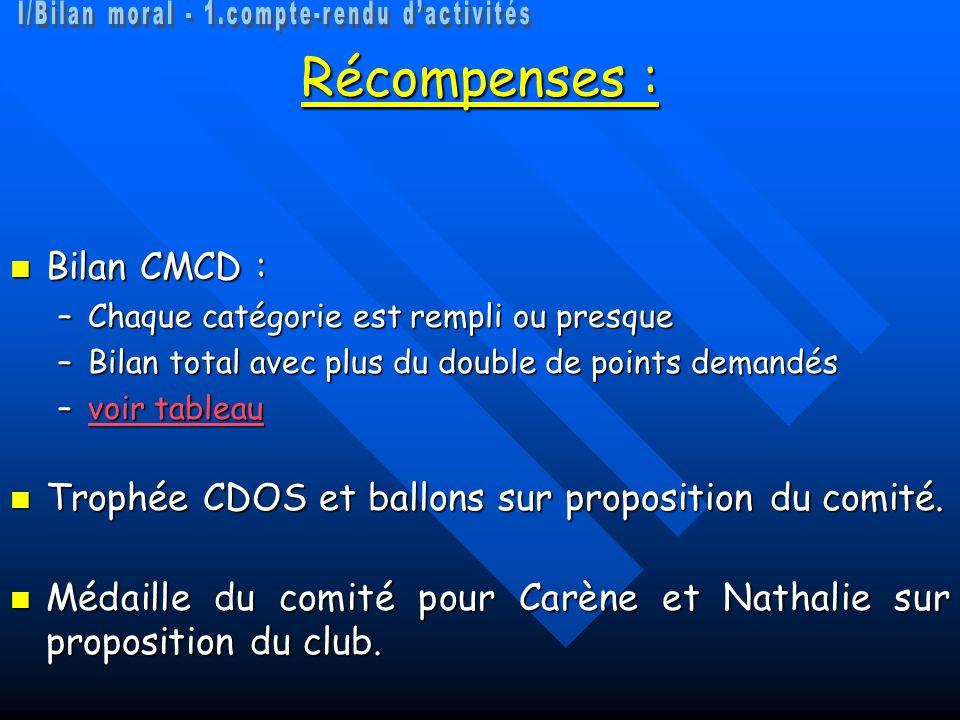Récompenses : Bilan CMCD : Bilan CMCD : –Chaque catégorie est rempli ou presque –Bilan total avec plus du double de points demandés –voir tableau voir tableauvoir tableau Trophée CDOS et ballons sur proposition du comité.