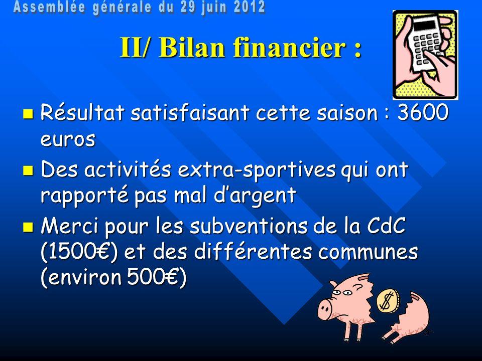 II/ Bilan financier : Résultat satisfaisant cette saison : 3600 euros Résultat satisfaisant cette saison : 3600 euros Des activités extra-sportives qu