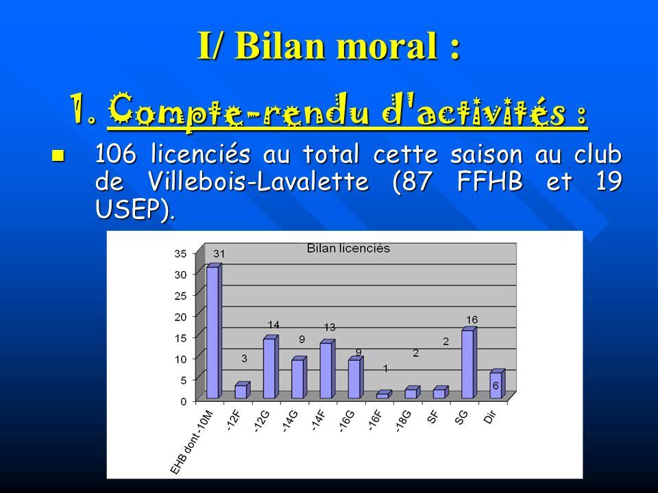 I/ Bilan moral : 106 licenciés au total cette saison au club de Villebois-Lavalette (87 FFHB et 19 USEP). 106 licenciés au total cette saison au club