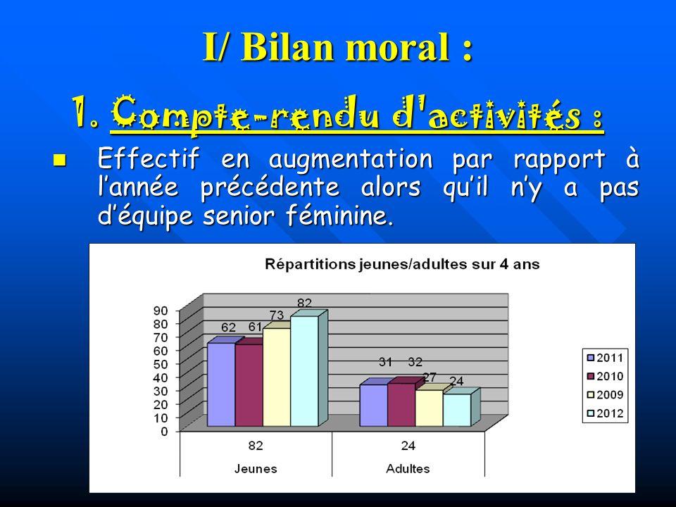 I/ Bilan moral : Effectif en augmentation par rapport à lannée précédente alors quil ny a pas déquipe senior féminine. Effectif en augmentation par ra