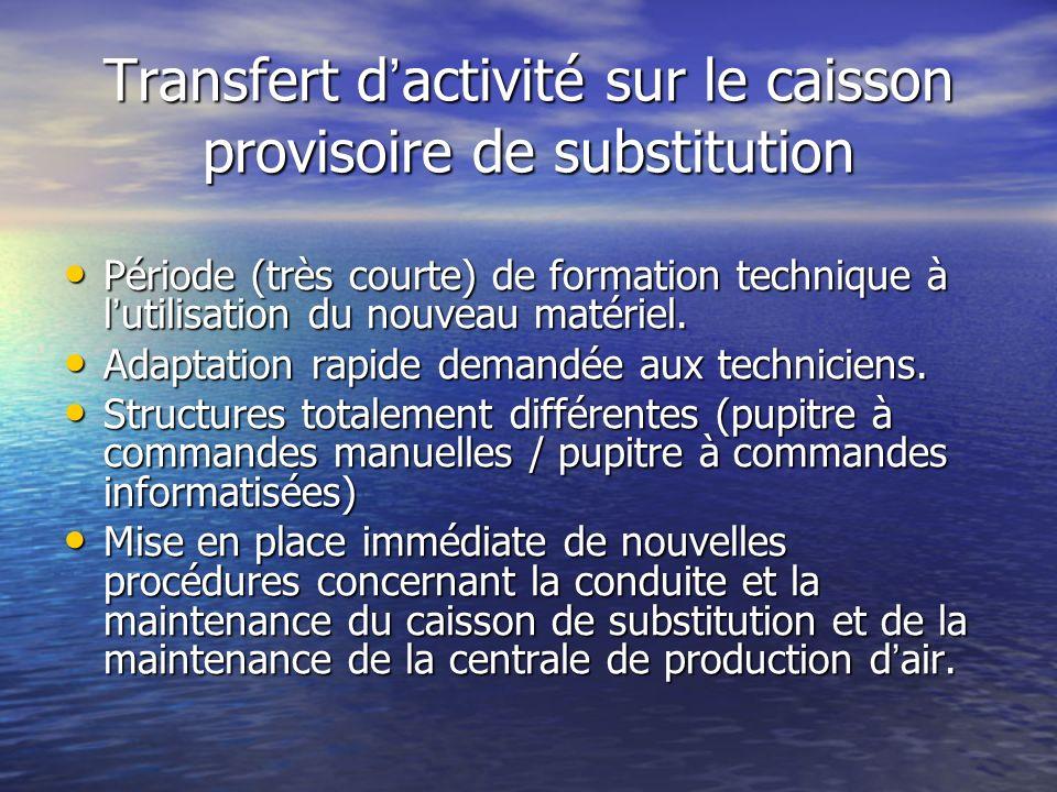 Transfert d activité sur le caisson provisoire de substitution Période (très courte) de formation technique à l utilisation du nouveau matériel. Pério