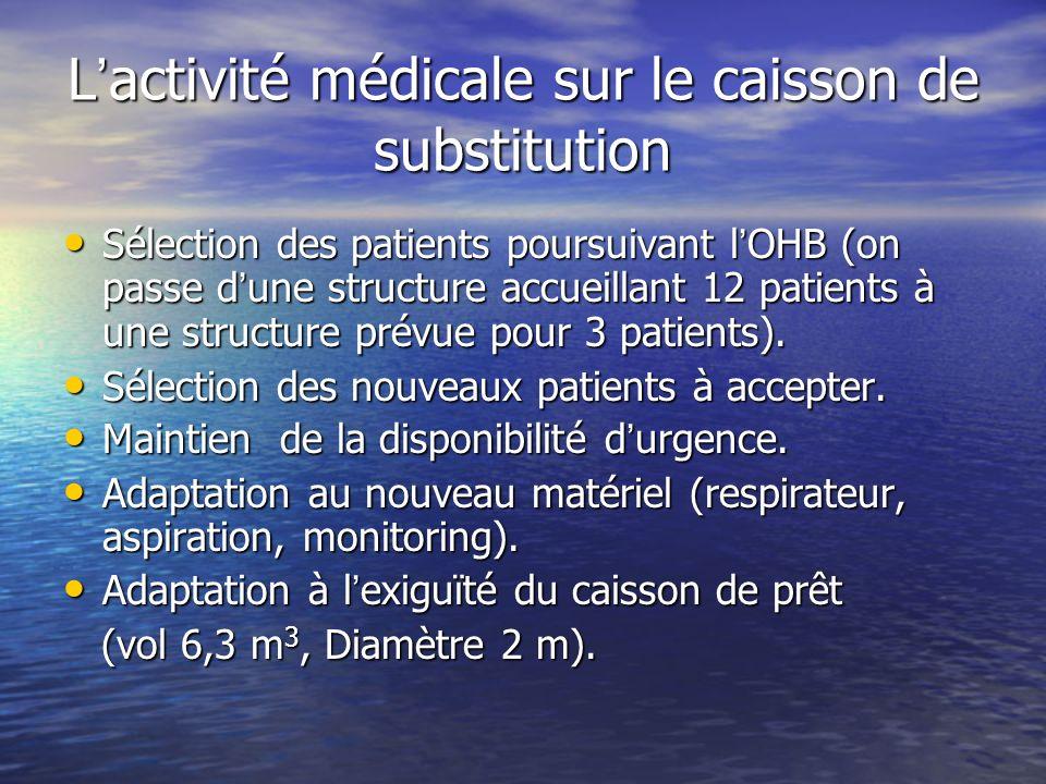 L activité médicale sur le caisson de substitution Sélection des patients poursuivant l OHB (on passe d une structure accueillant 12 patients à une st