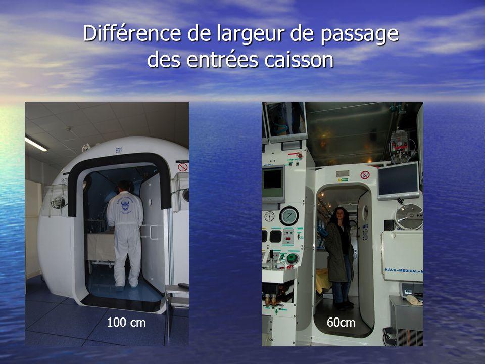 Différence de largeur de passage des entrées caisson 100 cm60cm