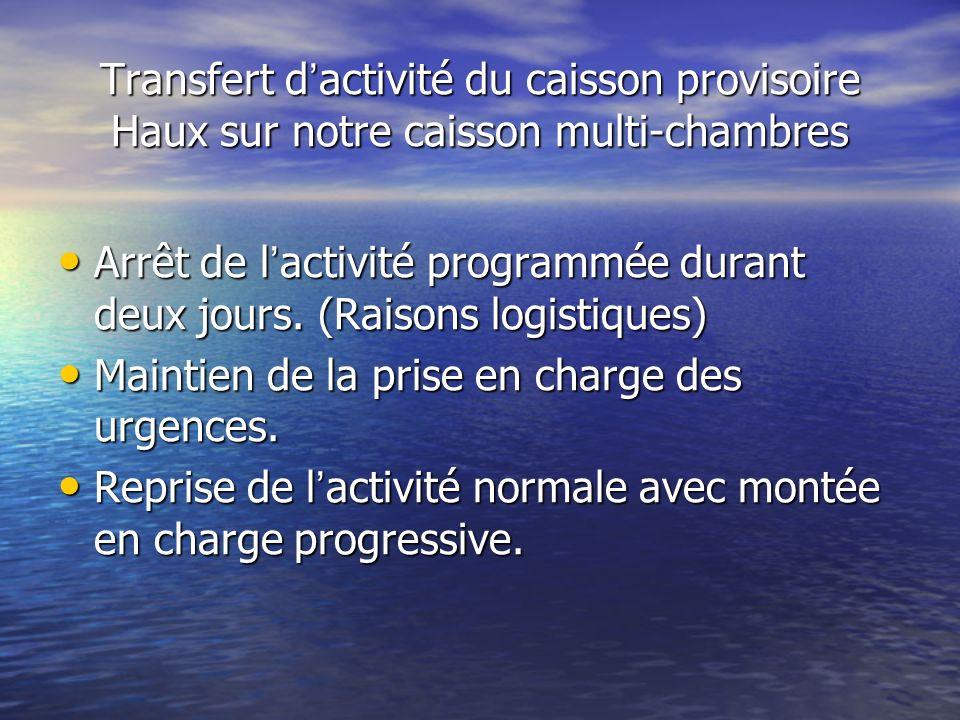 Transfert d activité du caisson provisoire Haux sur notre caisson multi-chambres Arrêt de l activité programmée durant deux jours. (Raisons logistique