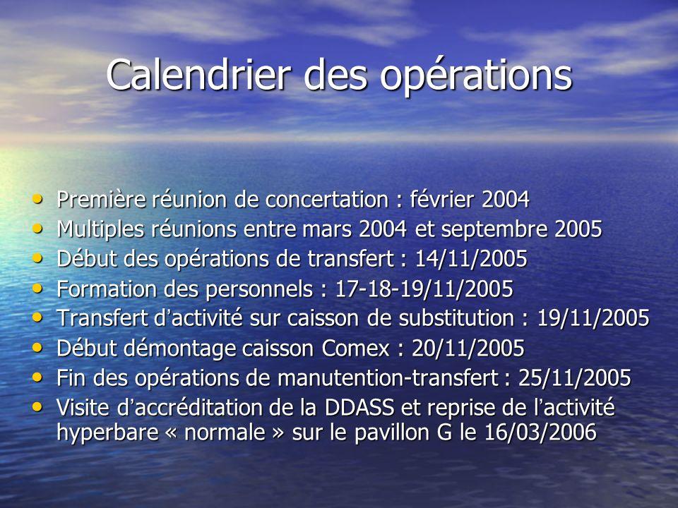 Calendrier des opérations Première réunion de concertation : février 2004 Première réunion de concertation : février 2004 Multiples réunions entre mar